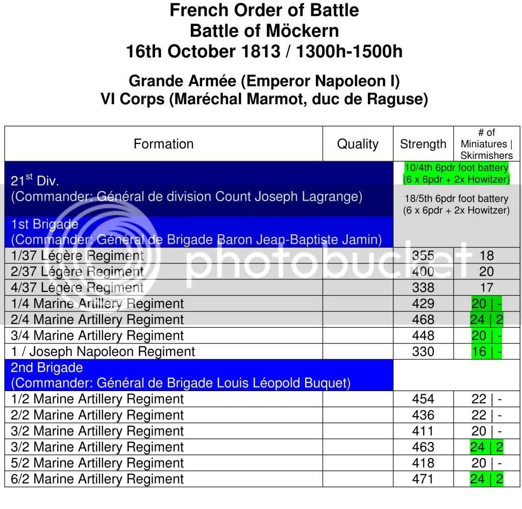 French OOB at Möckern (1300h - 1500h)