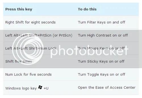 Các phím tắt trong Windows 7