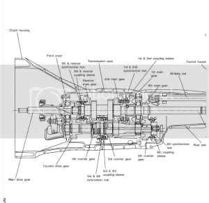 gearbox diagram