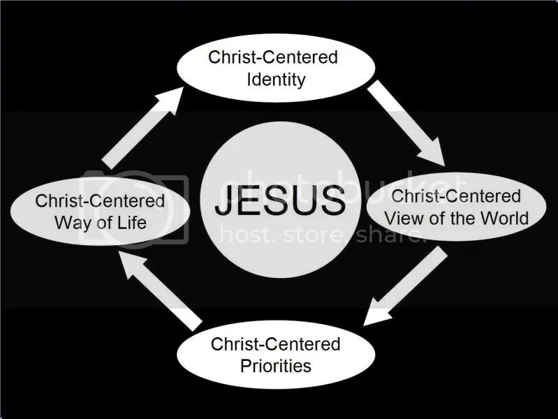 What does it mean to have a Christ-centered identity? (3/3)