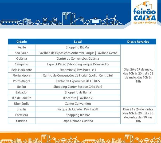 A próxima fase do Feirão está marcado para 23 de junho em Brasília (DF), Fortaleza (CE) e Curitiba (PR).