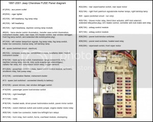 1999 Cherokee Fuse Panel Diagram  JeepForum