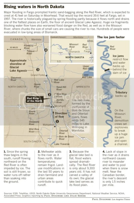 Red River Flooding Graphic 1
