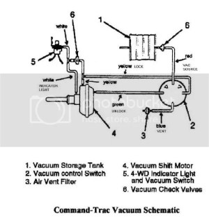 Vacuum Diagram for 4wd shift motor  JeepForum