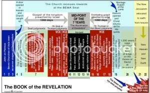 Revelation Diagram 2003 Version 9 Photo by Gwenishesan