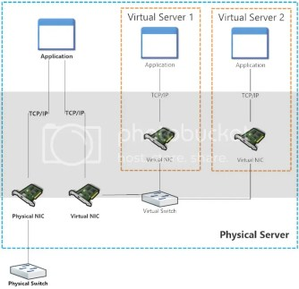 Internal Virtual Switch