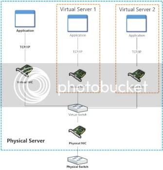 External Virtual Switch