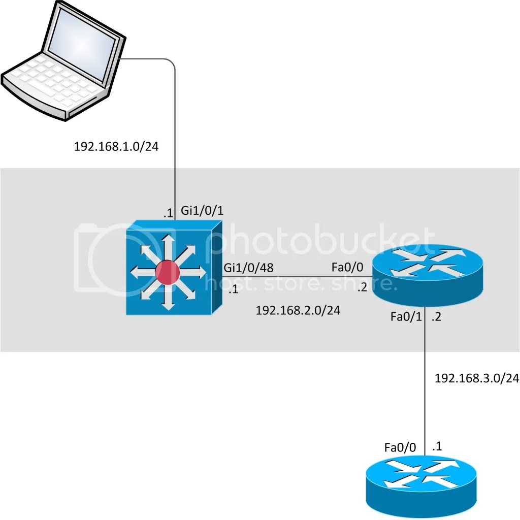 Setup for DHCP across WAN Lab
