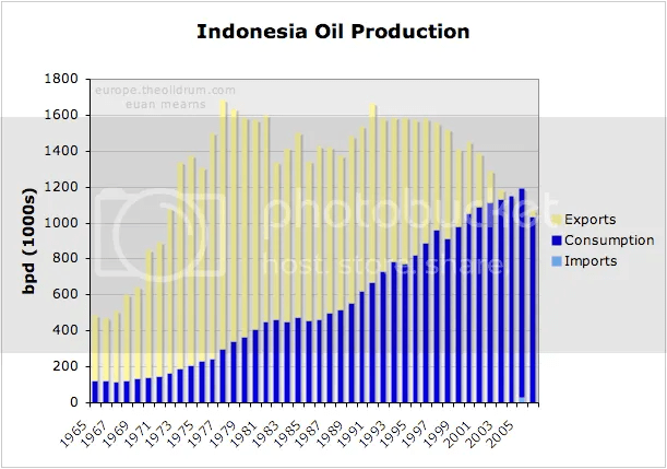 Indonesian oil production versus imports