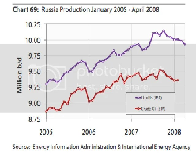 Russian oil production 2005-2008