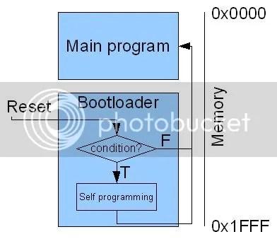 Execução de um bootloader