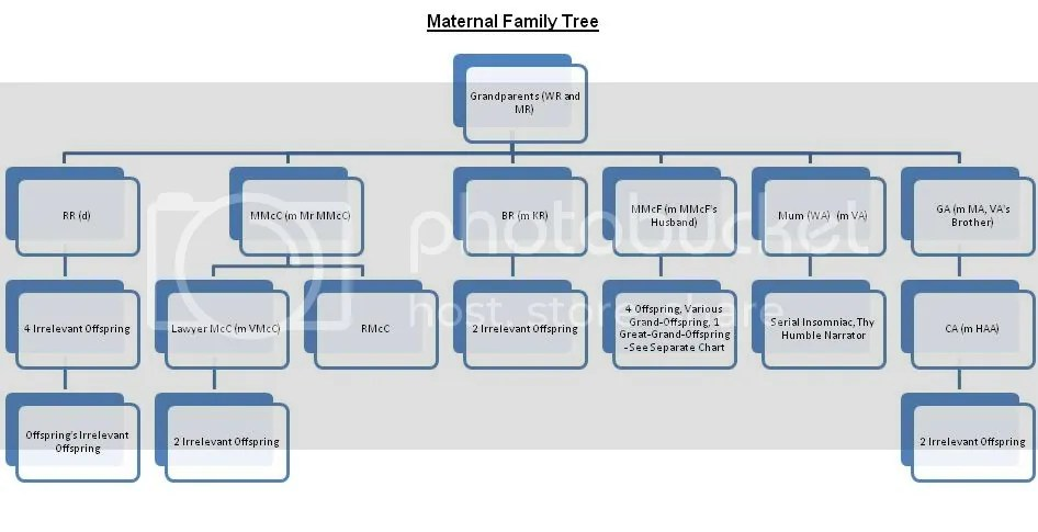 My Maternal Family Tree