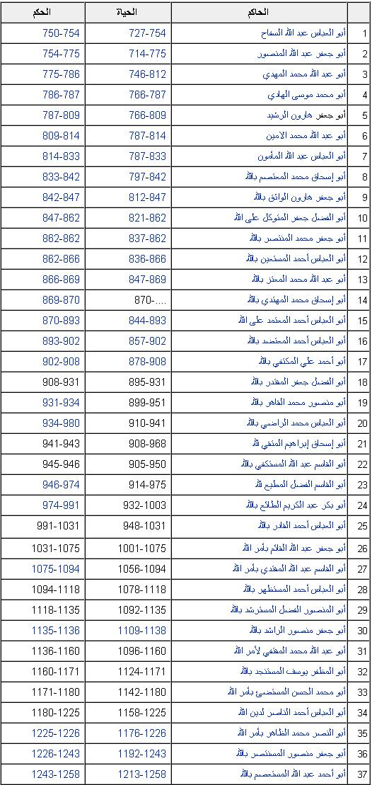 الخلافة العباسية فى مصر النسابون العرب