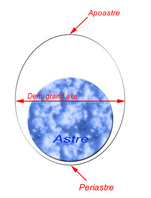 L'orbite basse est-elle circulaire ou elliptique - Mustard (Admin) - Le Forum de la conquête spatiale