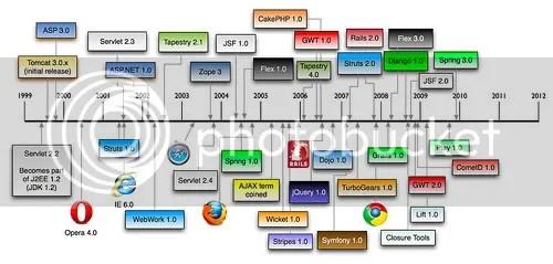 Frameworks para web