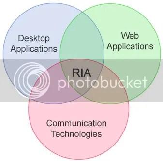 RIA en el contexto general