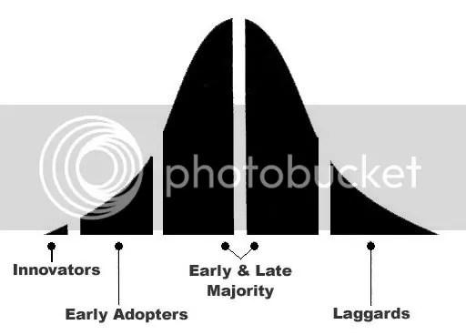 image curve