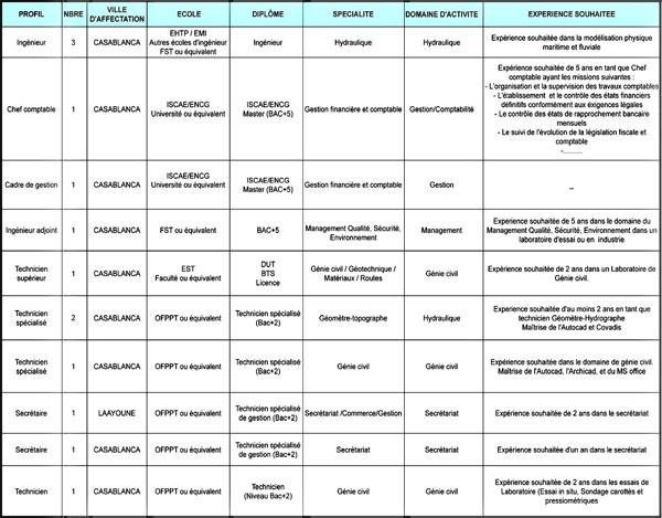 المختبر العمومي للتجارب والدراسات: مباراة توظيف مهندسين وأطر وتقنيين متخصصين وتقنيين في عدة تخصصات - 13 منصبا، آخر أجل هو 03 فبراير 2020