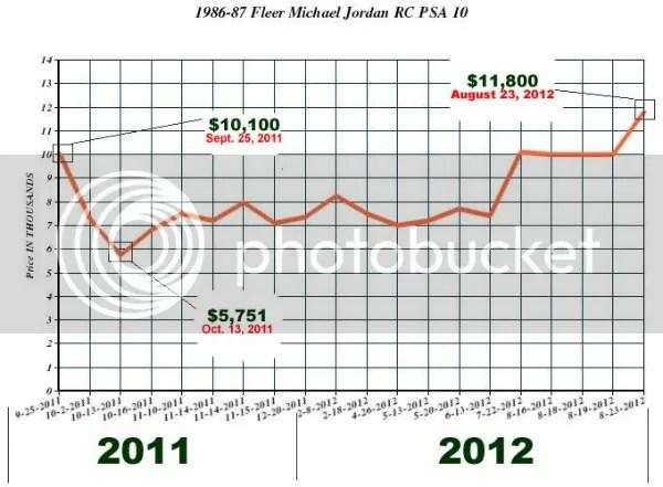 1986-87 Fleer Michael Jordan Price Graph