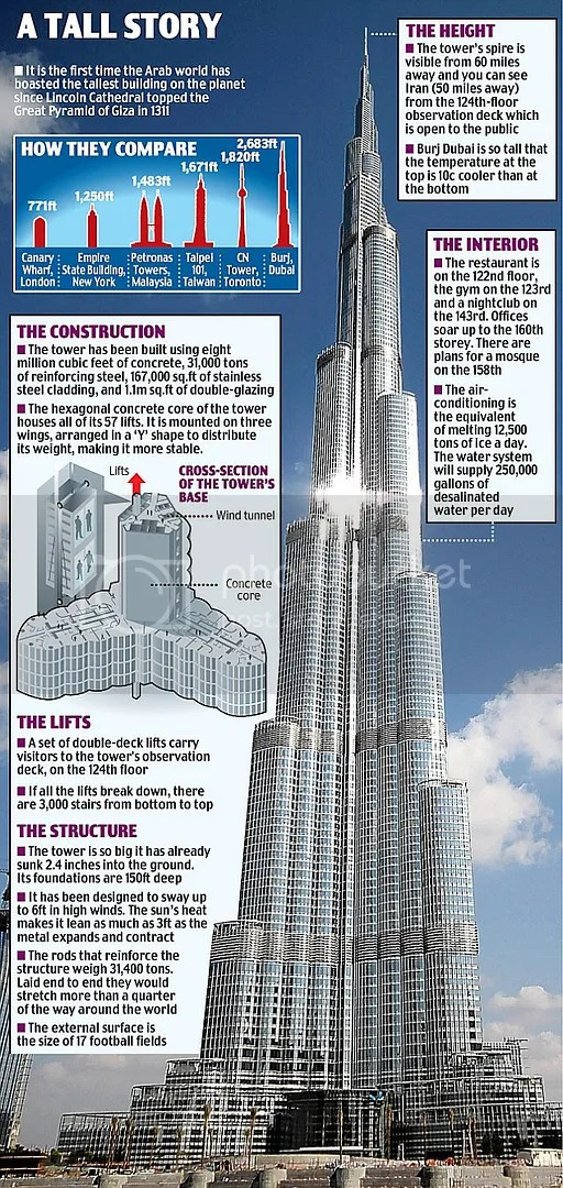 Beberapa Fakta Burj Dubai dalam gambar