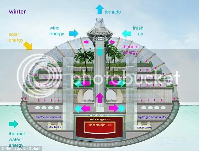 Ark Hotel,konsep Bahtera Nabi Nuh,Kalau Bumi Tenggelam hotel ini tetap selamat