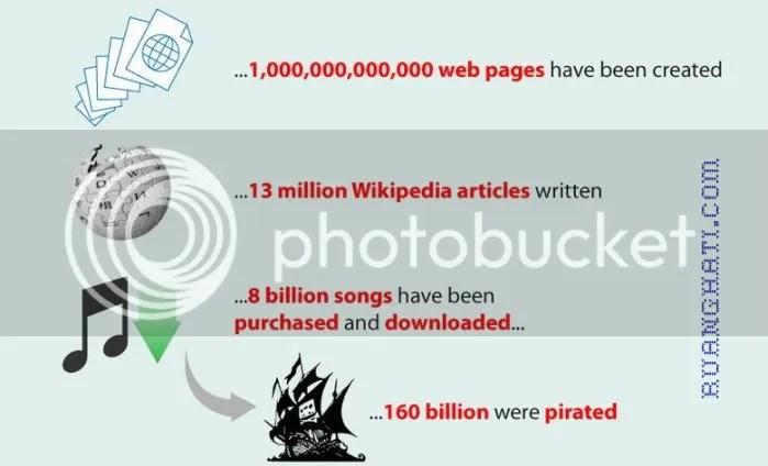 fakta-fakta yang perlu diketahui dalam sau dekade terakhir