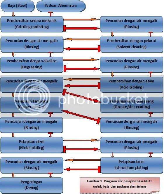 Diagram alir proses lapis listrik belajar dan mengajar electroplating ccuart Gallery