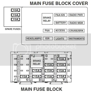 Fuse Panel diagram for 2005 Electra Glide  Harley