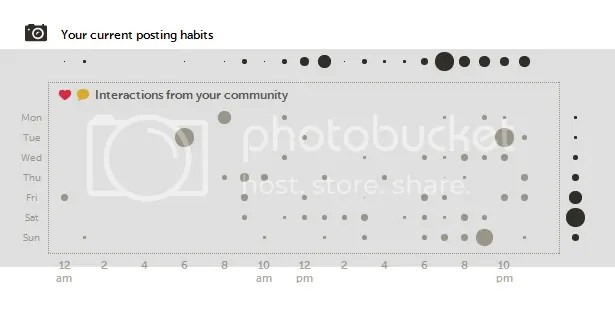 Using Statigram as an analytical tool to identify the best time to post content on Instagram