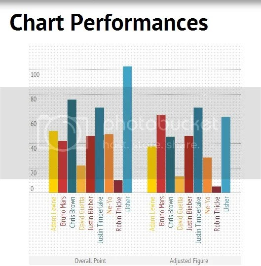 King of Pop based on Chart Performances: Justin Timberlake