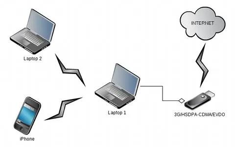 Koneksi internet via 3G/HSDPA dan CDMA/EVDO juga bisa di-share