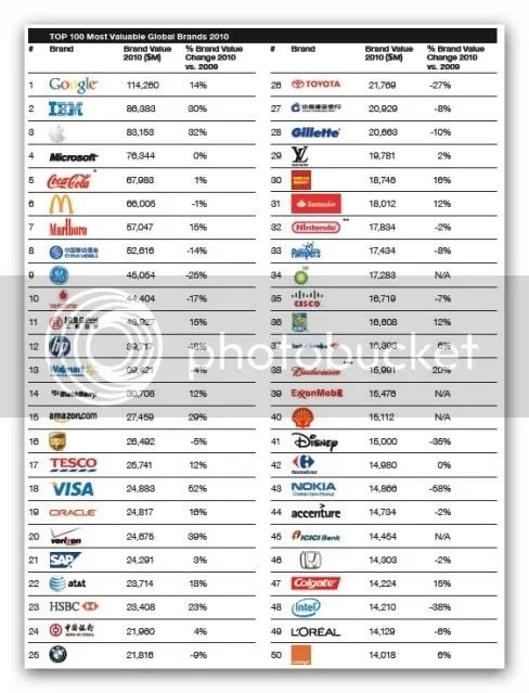 3e6bd0e123 RankingMaioresempresasdomundo2010 1 Ranking das maiores empresas do mundo  em 2010 RankingMaioresempresasdomundo2010 ...