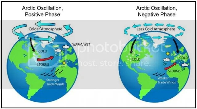 photo Arctic_Oscillation-01_zps97edac2c.jpg