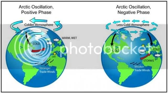 photo Arctic_Oscillation-01_zps97edac2c.jpg