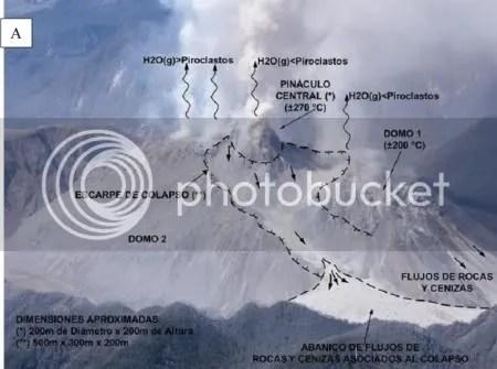 Figure 3 (A)