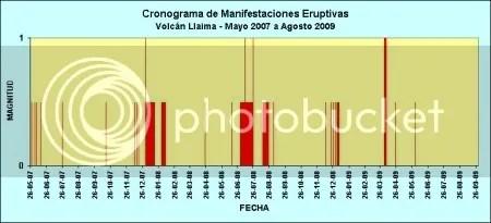 Llaima: Cronograma de Manifestaciones Eruptivas - Mayo 2007 a Agosto 2009