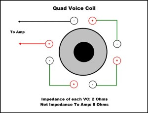Connecting Dual & Quad Voice Coil Subwoofer Drivers to a