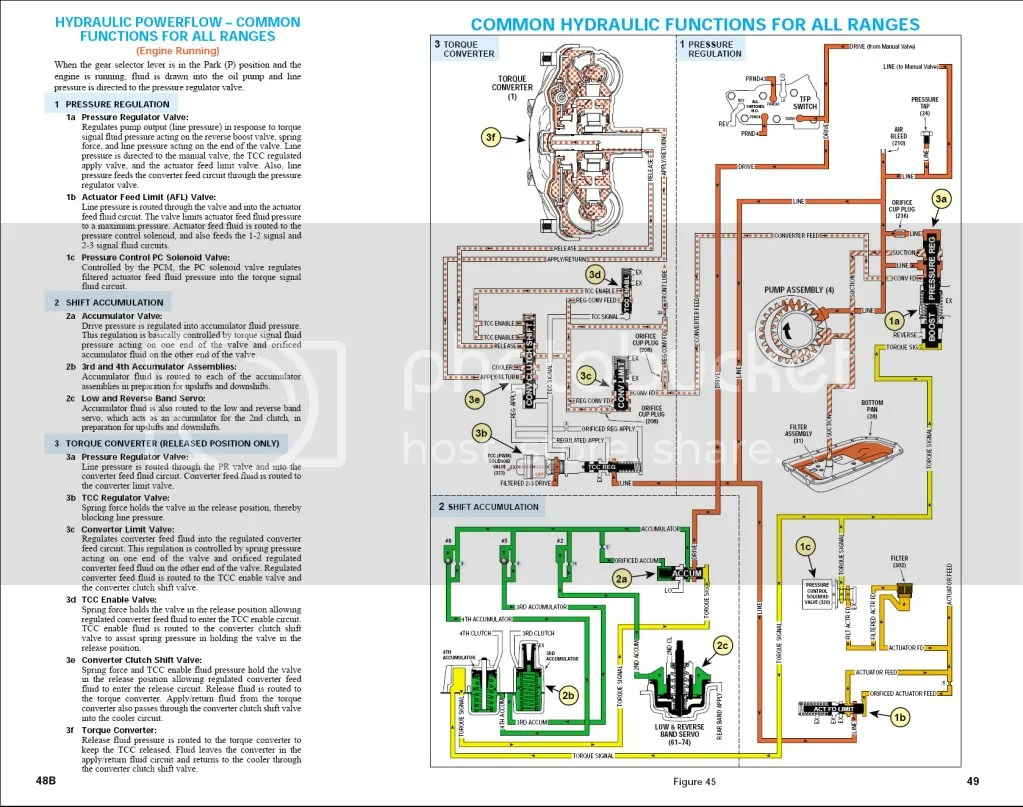 wiring diagram convert le to manual shift wiring wiring wiring diagram convert 4l80e to manual shift wiring wiring diagrams