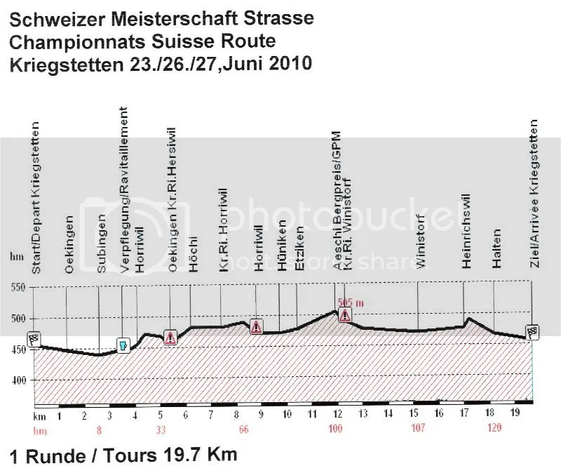 Campeonato Nacional Suiza ciclismo recorrido