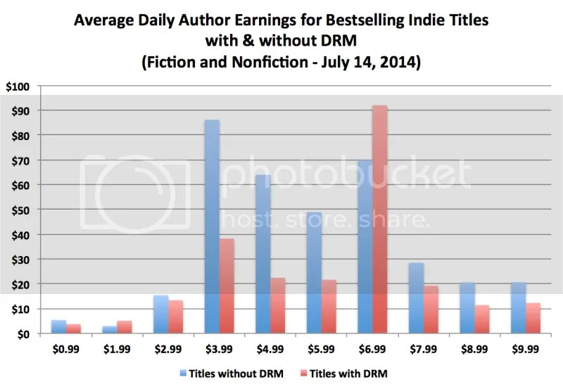 book sales with and without DRM