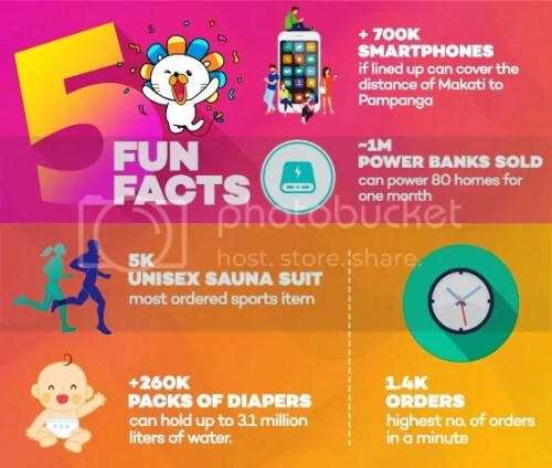 Lazada 5th Birthday Fun facts