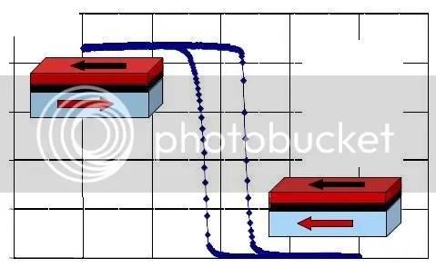 Hình 3. Ô nhớ của MRAM và các bit (0), (1) tương ứng với trạng thái điện trở thấp và cao (J.P. Nozieres, Spintech, CNRS).