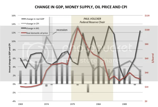 Oil, inflation, money supply