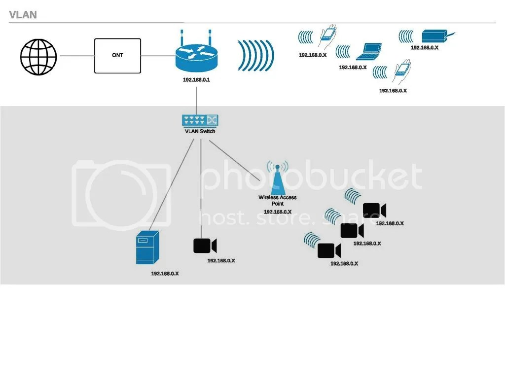 Is Vlan The Solution To My Problem
