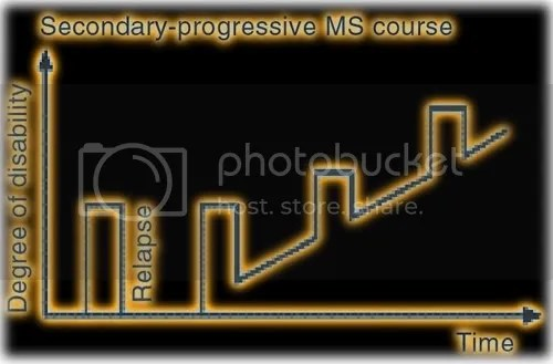 secondary progressive MS multiple sclerosis how