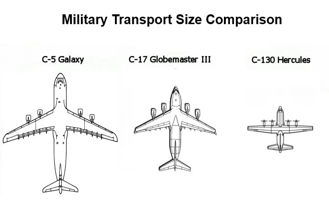 C 5 Galaxy Size Comparison