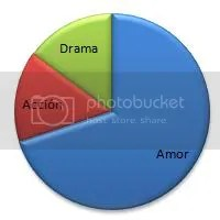 graf quimica perfecta