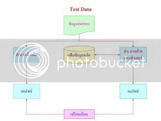 Test Data Method