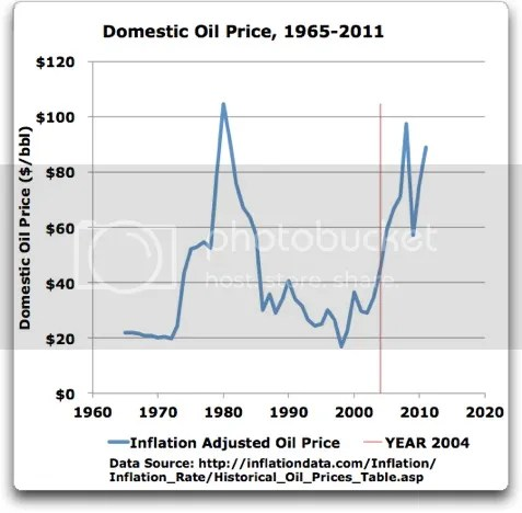 Conventional Wisdom, Unconventional Oil | Watts Up With That?