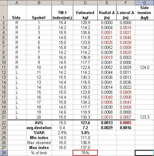 screen picture of spreadsheet results for wheel-build spoke tension